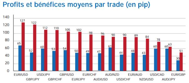 Ce graphe (source: étude FXCM) montre l'importance du ratio pertes/profits qui explique que 80% des traders perdent de l'argent malgré 50% de trade gagnants. En rouge les pertes moyennes, en bleu les gains. Cela met en évidence l'importance du mental et des émotions en bourse