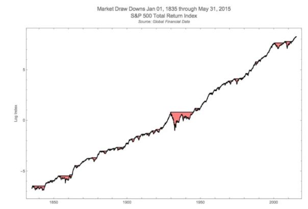 pourquoi il faut investir en bourse sur le long terme : ce graphe montre l'évolution haussière long terme de l'indice américain SP500.