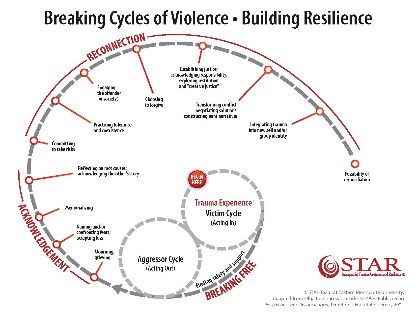 Healing Tools Amp Processes For Resilience Peace After Trauma