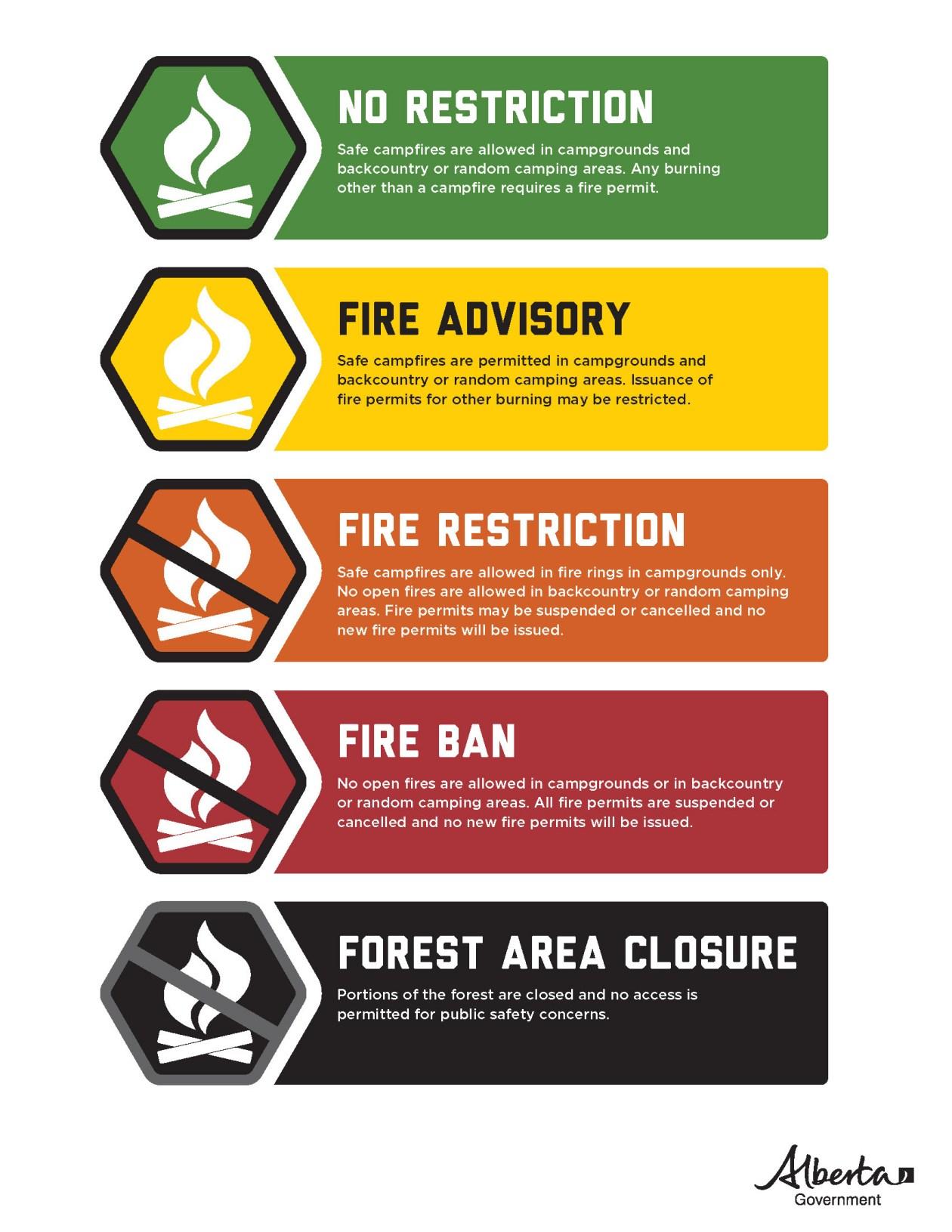 ESRD-Fire-Ban-System-Summary(Webuse)