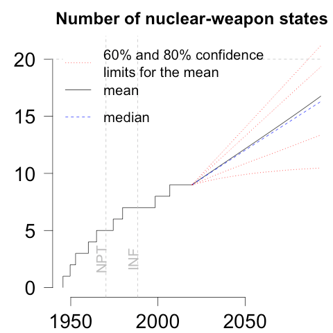 Number of nuclear weapon states, past and forecasted