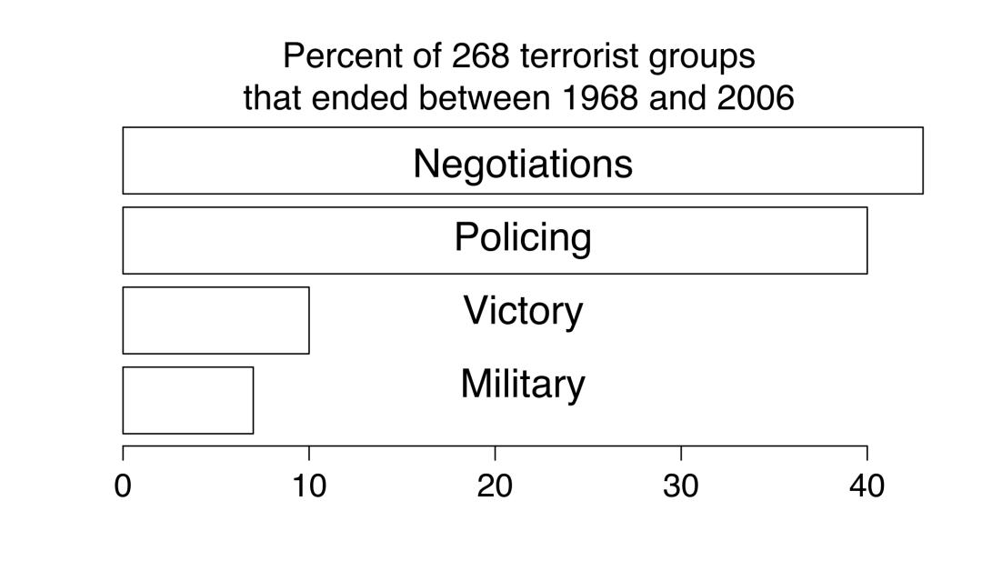 How terrorist groups end