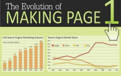 Making it to the First Pages of Search Engines – Infographic