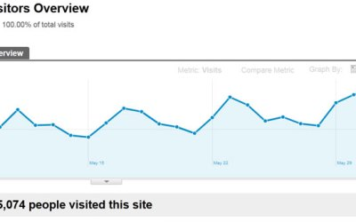 How Do Visitors Interact With Your Website