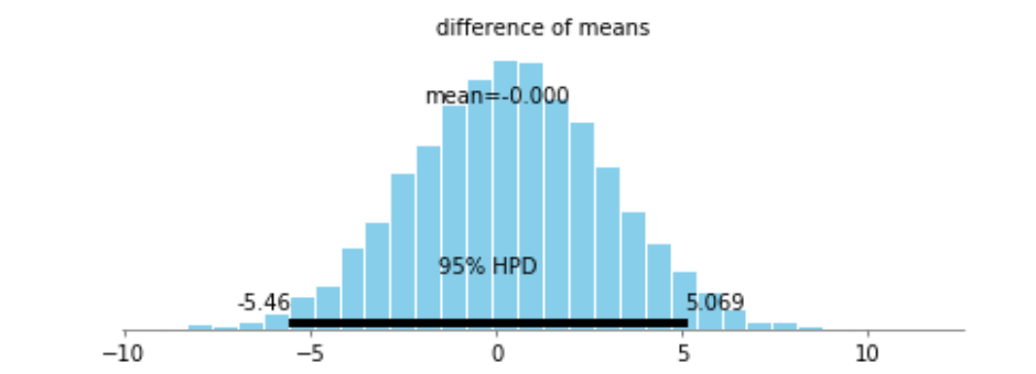 Think you need to learn Bayesian Analysis? Read this first