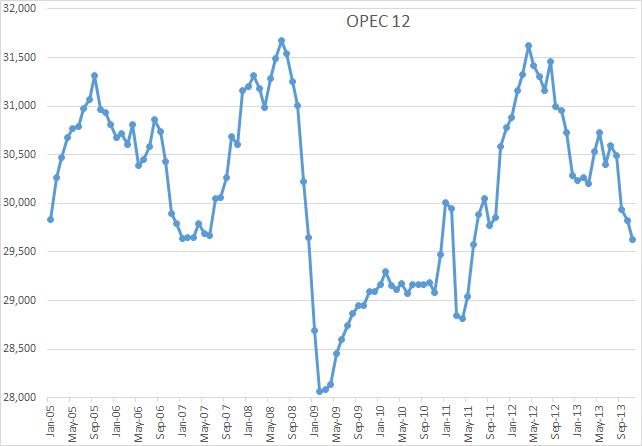 OPEC 12