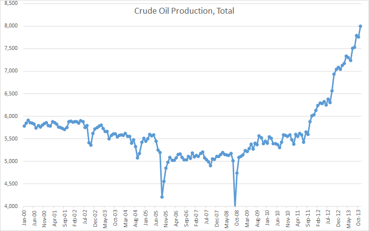 Crude Oil Total