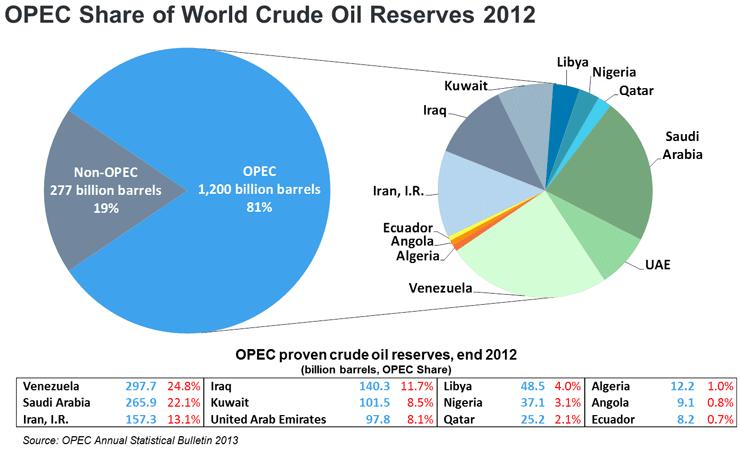 OPEC Reserves