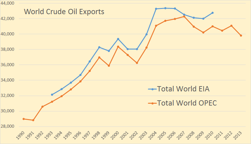 Oil Export Mexico Where Does
