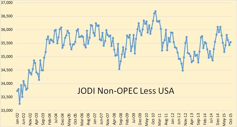 Jodi Non-OPEC less USA