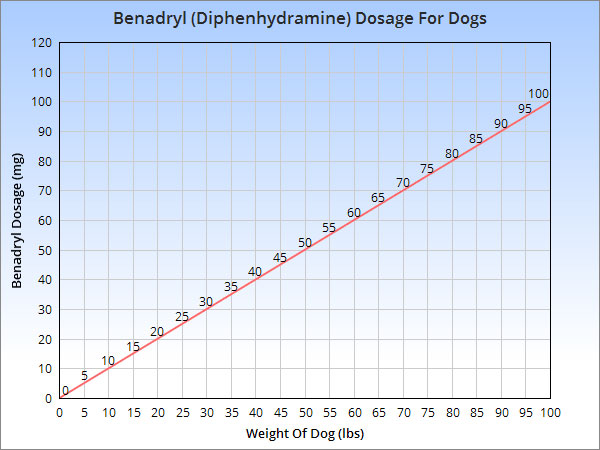Benadryl Dosage Chart