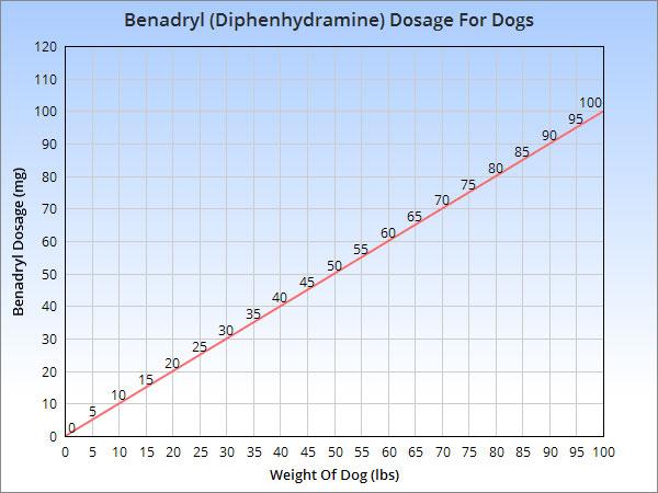 Benadryl Dosage Chart