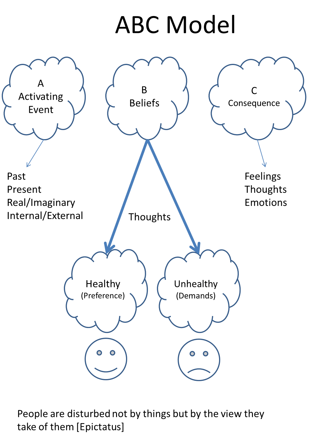 Rational Emotive Behavioural Therapy