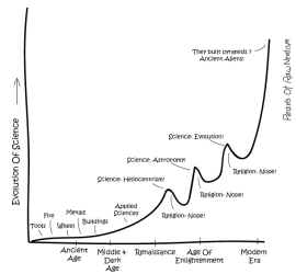 Evolution-Of-Science