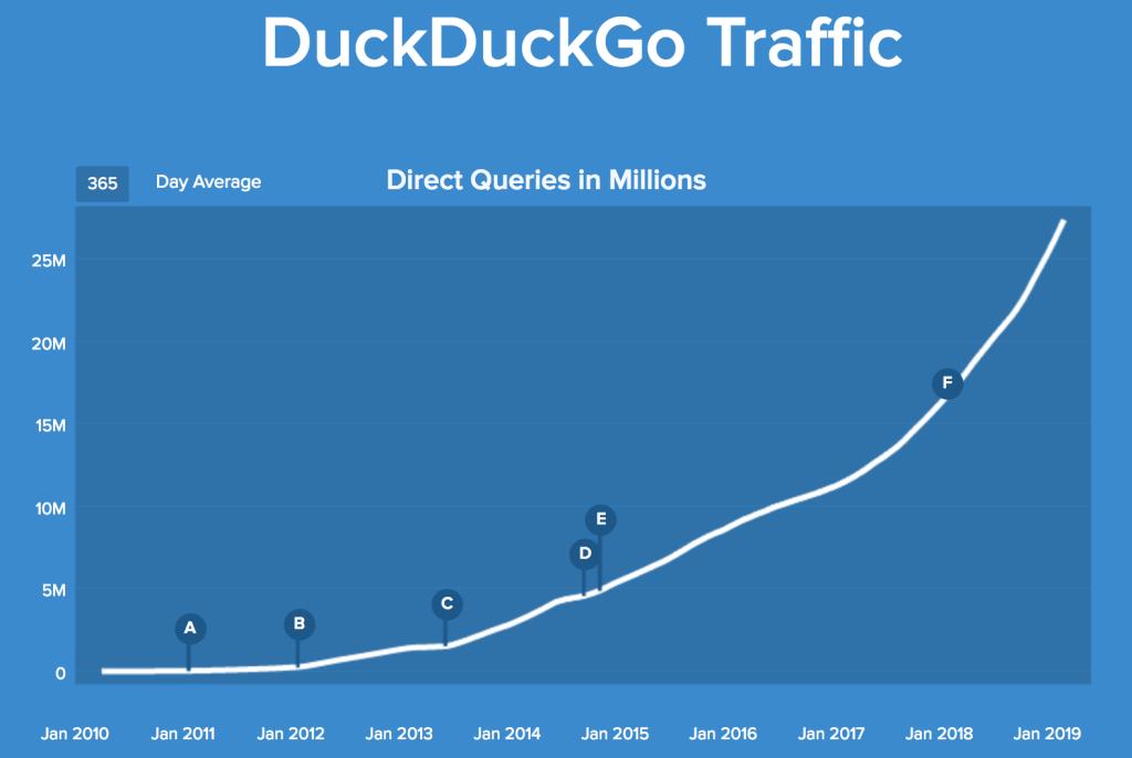 ダックダックゴー、ユーザー数の推移グラフ