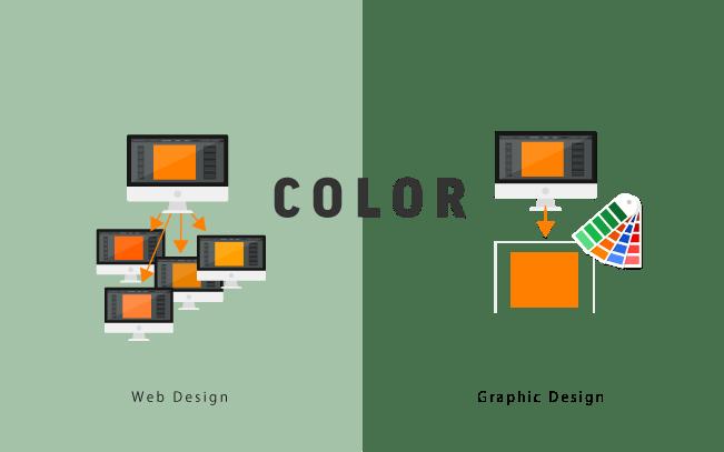 液晶モニタに左右されるWEBデザインの色