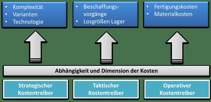 Zeitliche Dimension Kostentreiber