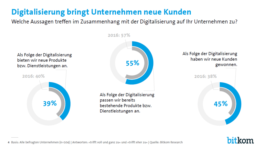 Digitalisierung _ Bitkom Research