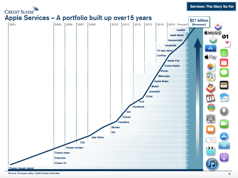 Chart of the day: A timeline of Apple services | Philip Elmer‑DeWitt