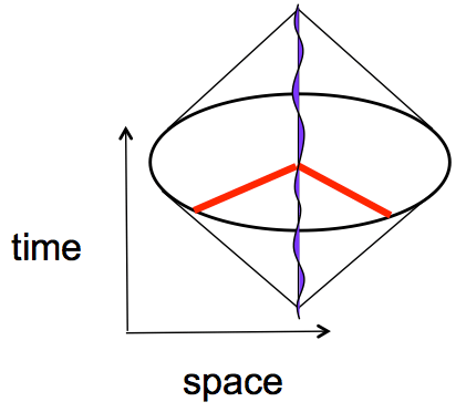 inteferometer space-time diagram