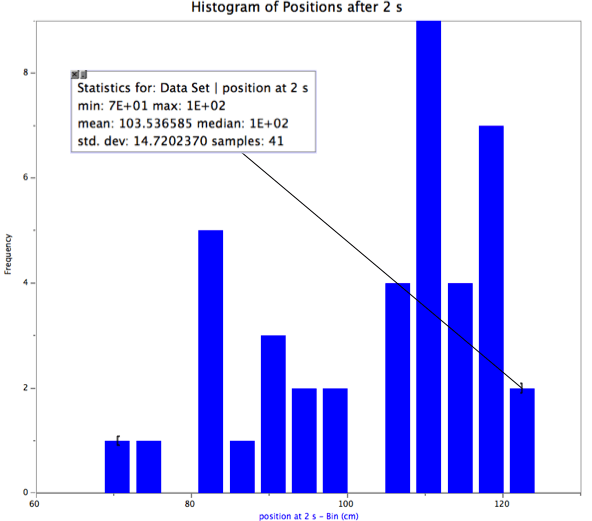 histogram of position at 2 s
