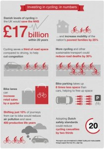Investing in cycling - in numbers (click for larger view)