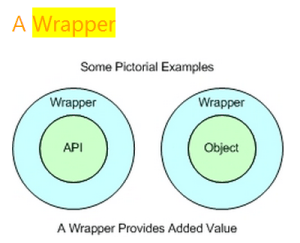 Adaptable Technology Wrapper