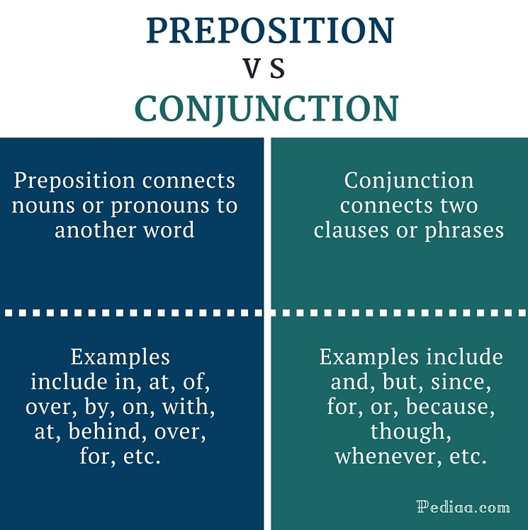 Difference Between Preposition And Conjunction Functions