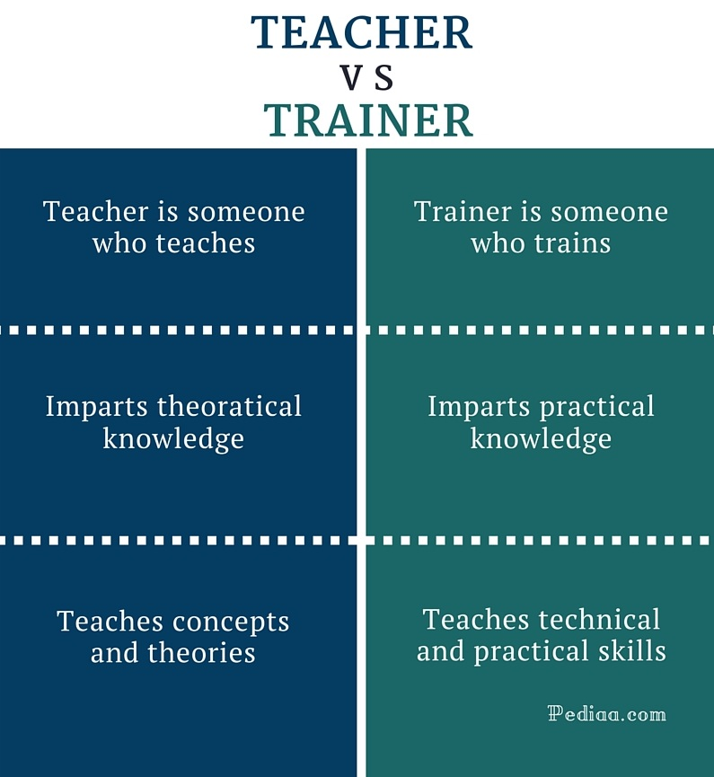 Difference Between Teacher And Trainer