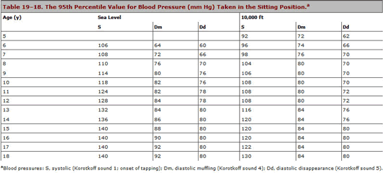Hypertension In Children Chart