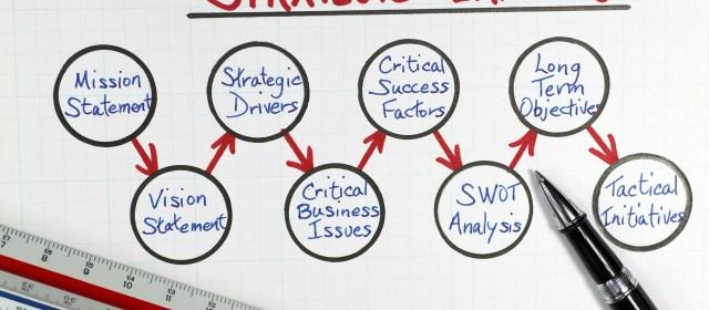 Strategic Planning or Die