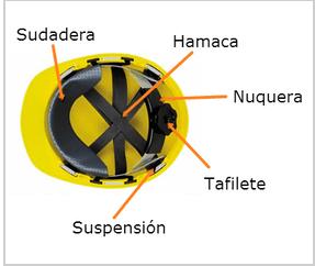 Ingeniería Civil: El Casco de seguridad