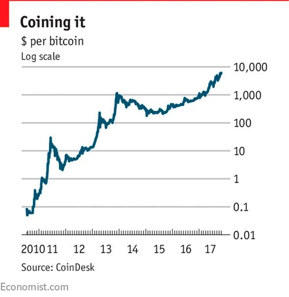 La Burbuja de Bitcoin grafico - La Burbuja de Bitcoin