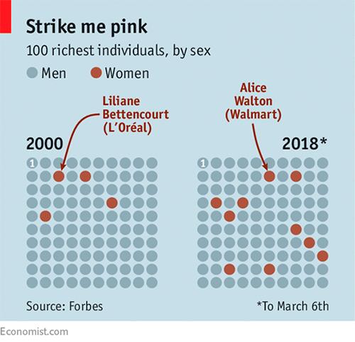 La inversión de las mujeres y en ellas está creciend - La inversión de las mujeres, y en ellas, está creciendo.