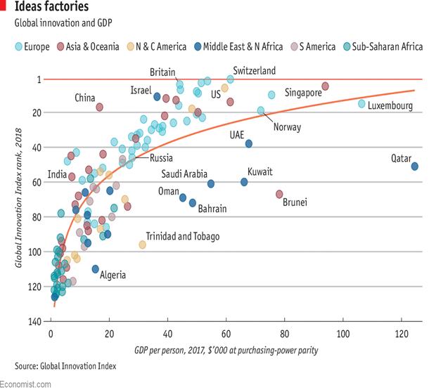 grafico - Los Estados Árabes están perdiendo la carrera en el desarrollo tecnológico