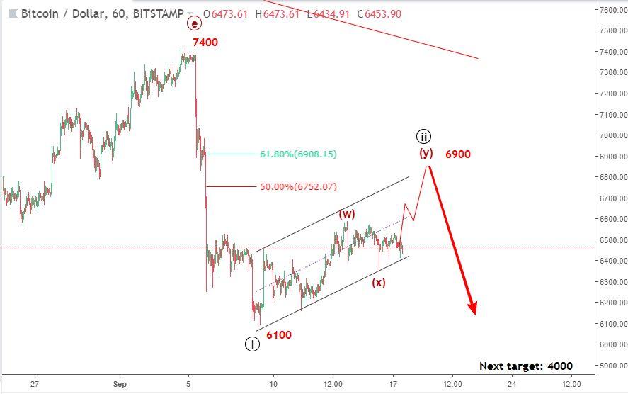 descarga - Predicción Bitcoin: ¿Es hora de vender de nuevo?