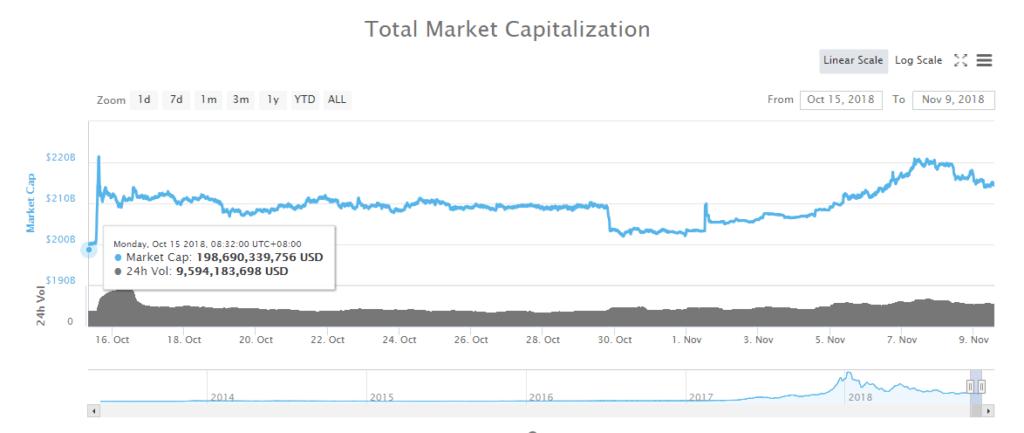 markt 1024x433 1024x433 - $ 6 mil millones eliminados del mercado de productos criptográficos en 48 horas: ¿Qué sigue?