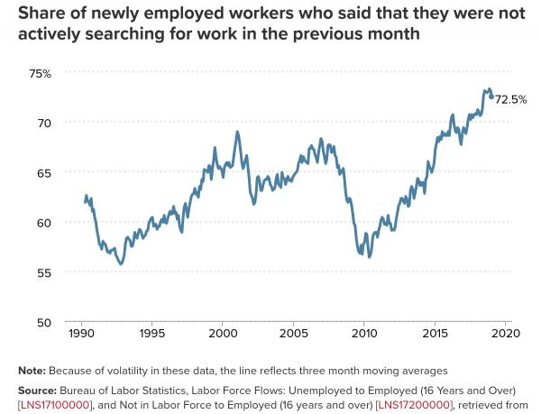 epi job chart 0 - El gráfico más importante en política económica en estos momentos.