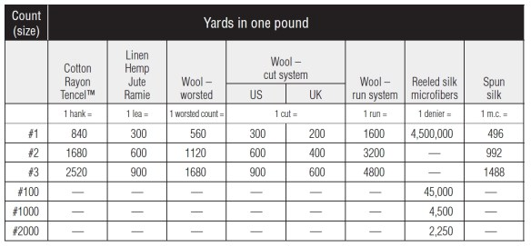 Yarn Count Table
