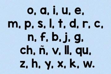 Orden frecuencia letras