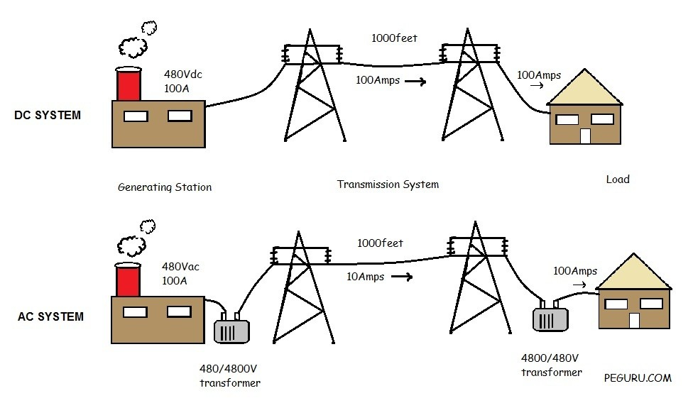 AC vs. DC Power - How it affects power system design