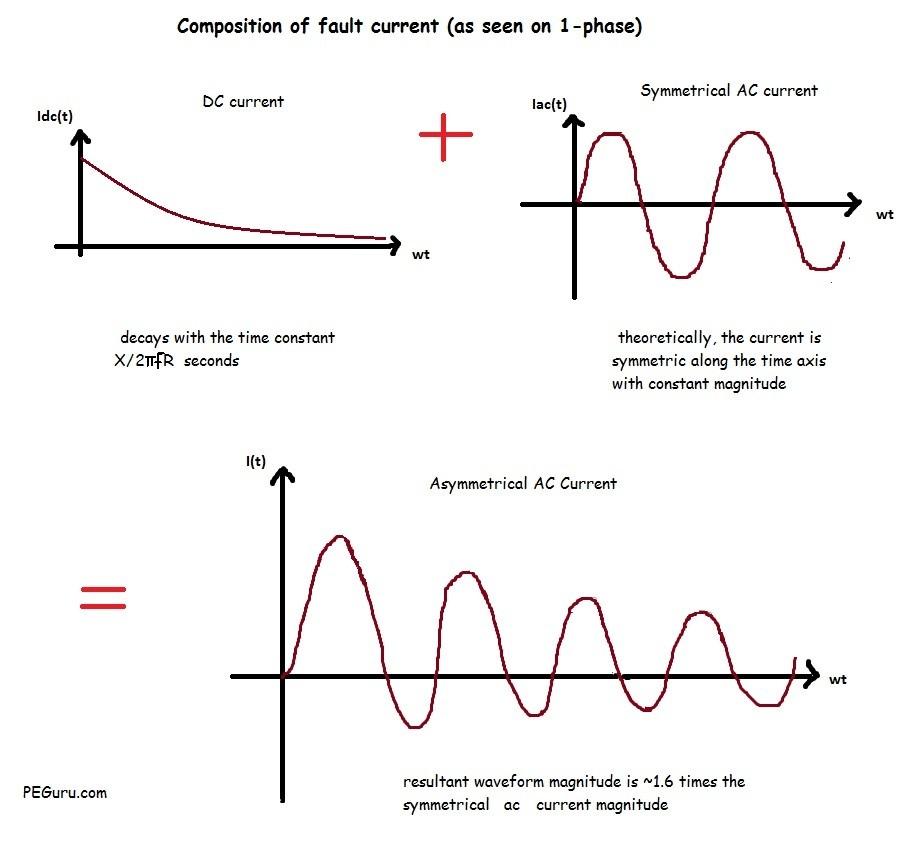 Fault current magnitude following a fault