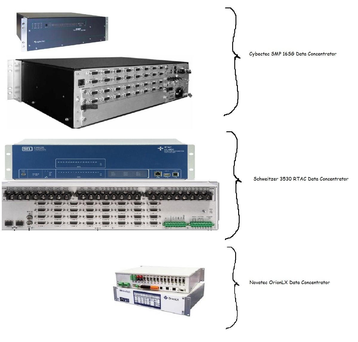 Data Concentrators