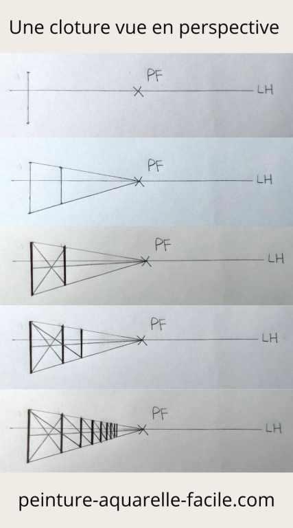 Déterminer la distance, l'espacement en perspective : 1ère méthode