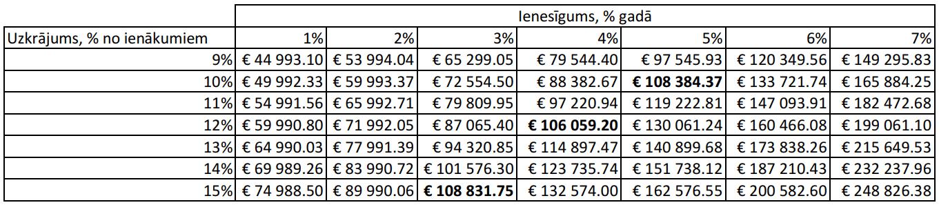 zema riska ieguldījumi pensionāriem izskaidrots bitcoin investīciju trasta 91-for-1 akciju sadalījums top bitcoin forex brokeri