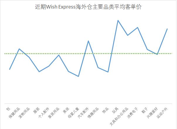 Wish Express海外仓主要品类平均客单价