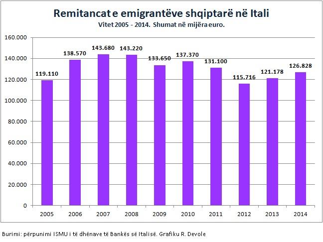 remitancat_emigrantet-Itali