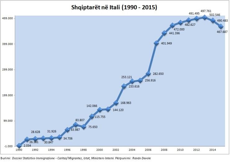 Shqiptaret ne Itali 1990-2015