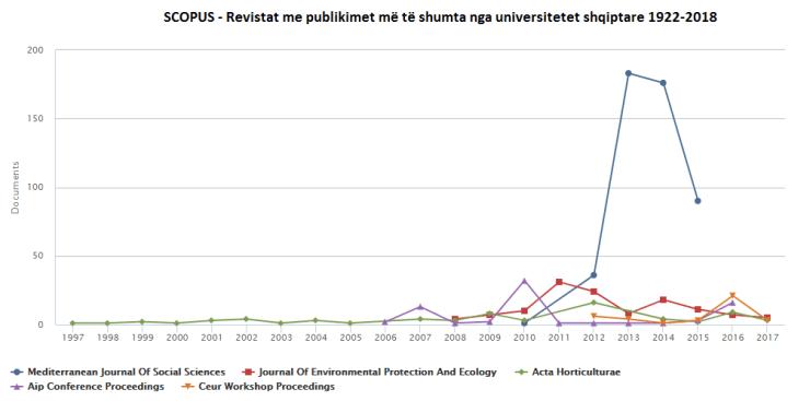 Revistat ku publikohet më shumë në Shqipëri