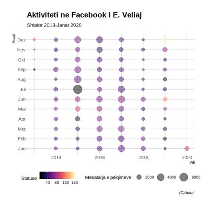 Komunikimi ne Facebook i Erion Veliaj